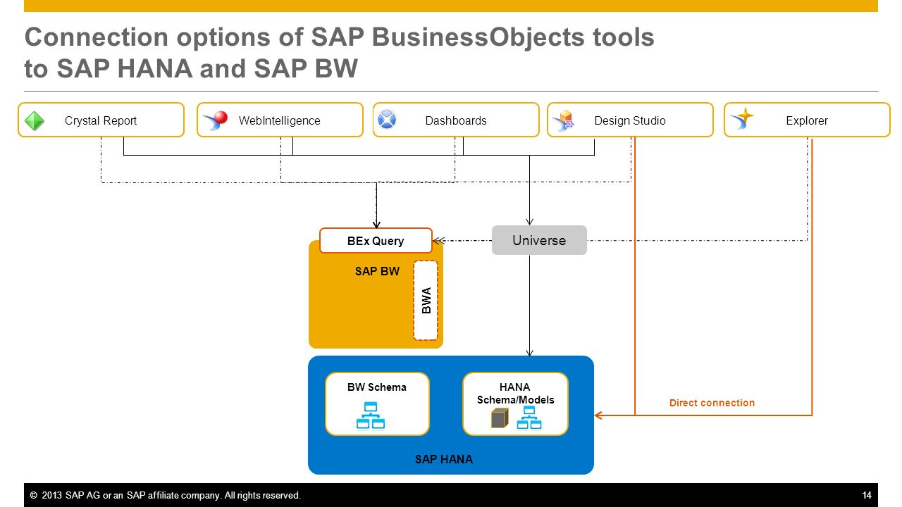 ©2013 SAP AG or an SAP affiliate company. All rights reserved.14 Connection options of SAP BusinessObjects tools to SAP HANA and SAP BW BW SchemaHANA