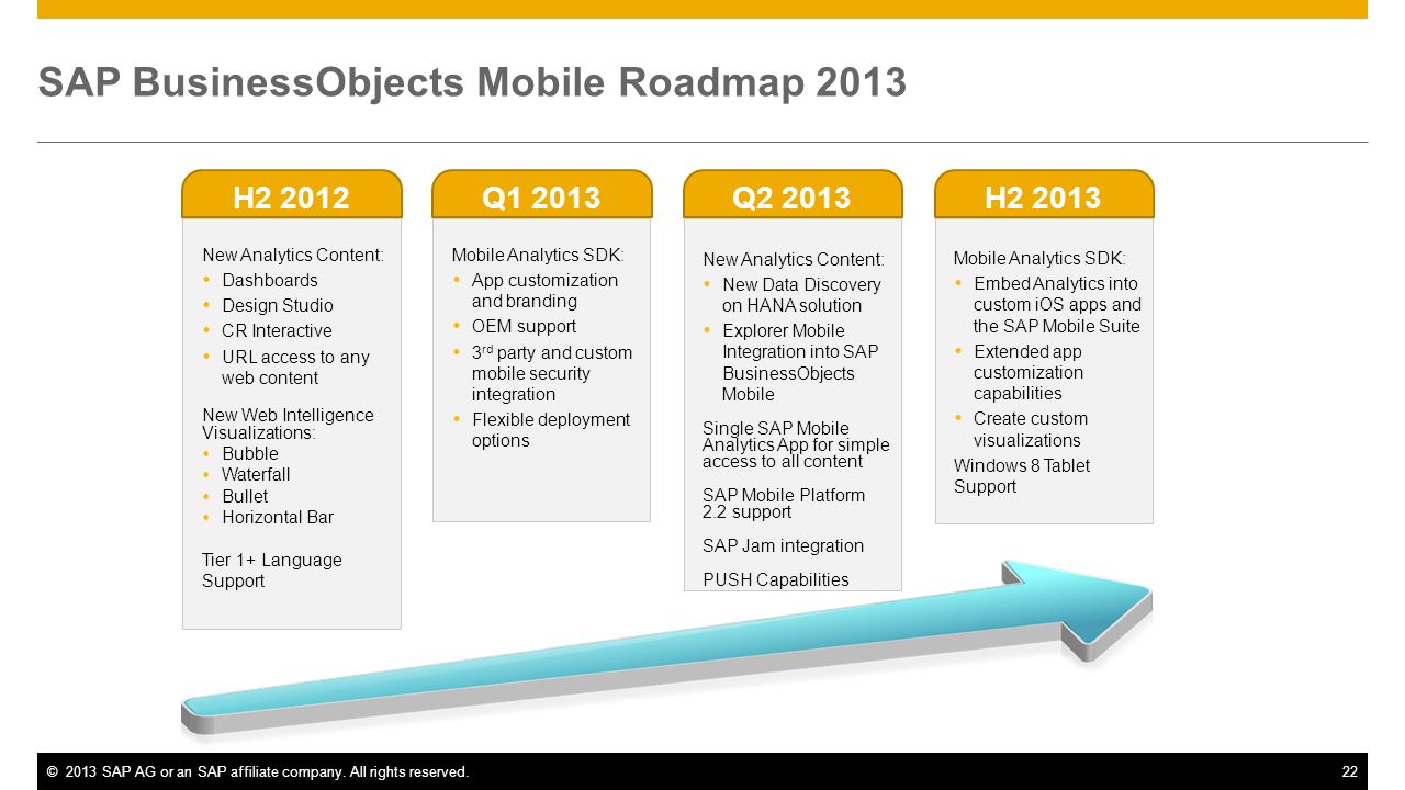 ©2013 SAP AG or an SAP affiliate company. All rights reserved.22 SAP BusinessObjects Mobile Roadmap 2013 New Analytics Content: Dashboards Design Stud