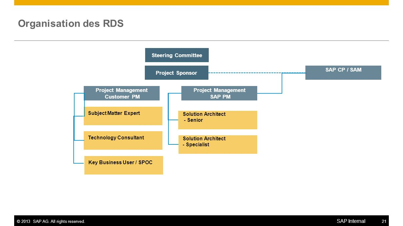 ©2013 SAP AG. All rights reserved.21 SAP Internal Organisation des RDS Project Sponsor Project Management Customer PM Solution Architect - Senior Stee