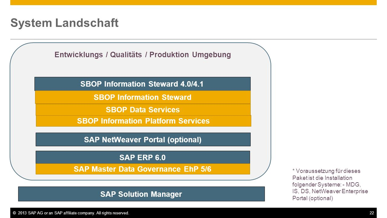 ©2013 SAP AG or an SAP affiliate company. All rights reserved.22 System Landschaft SAP Solution Manager Entwicklungs / Qualitäts / Produktion Umgebung