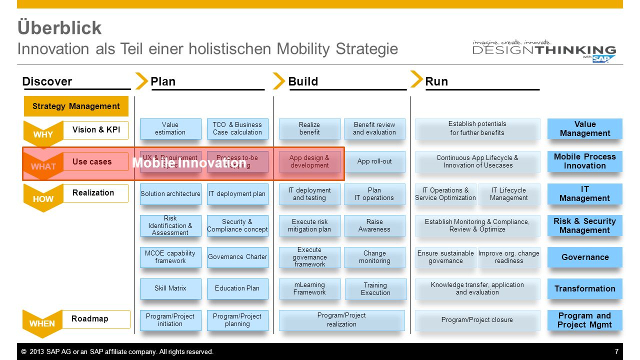 ©2013 SAP AG or an SAP affiliate company.All rights reserved.8 Warum Design Thinking.