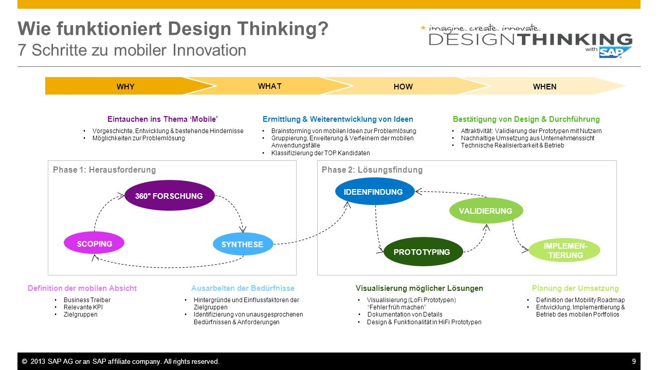 ©2013 SAP AG or an SAP affiliate company. All rights reserved.9 Wie funktioniert Design Thinking? 7 Schritte zu mobiler Innovation * SCOPING 360° FORS