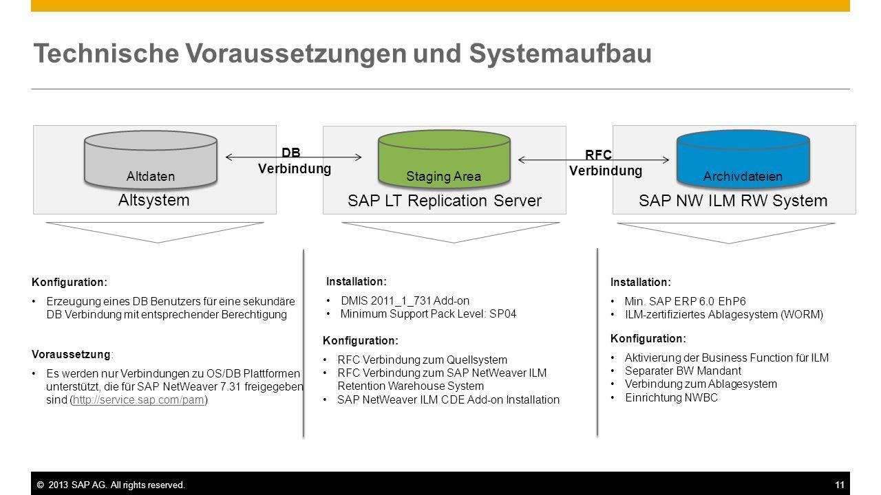 ©2013 SAP AG. All rights reserved.11 Technische Voraussetzungen und Systemaufbau SAP NW ILM RW Syste m SAP LT Replication Server Altsystem RFC Verbind