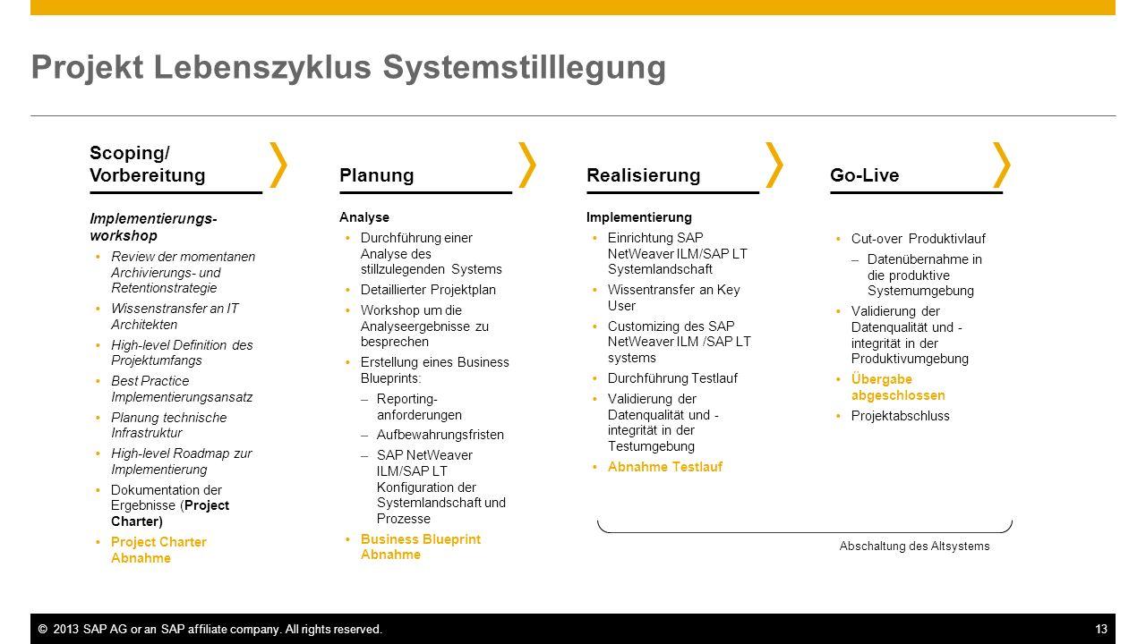 ©2013 SAP AG or an SAP affiliate company. All rights reserved.13 Projekt Lebenszyklus Systemstilllegung Scoping/ Vorbereitung Cut-over Produktivlauf –