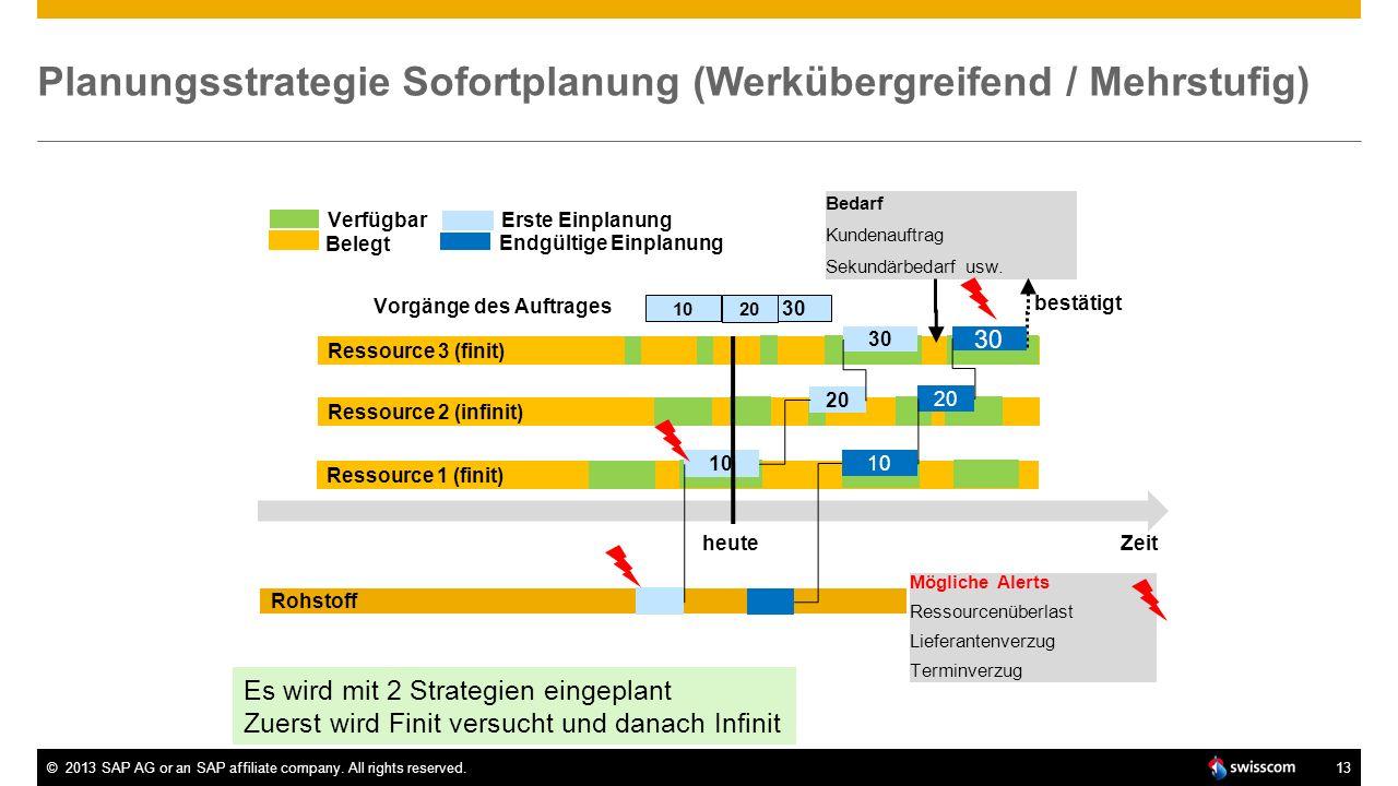 ©2013 SAP AG or an SAP affiliate company. All rights reserved.13 Planungsstrategie Sofortplanung (Werkübergreifend / Mehrstufig) 30 Ressource 1 (finit