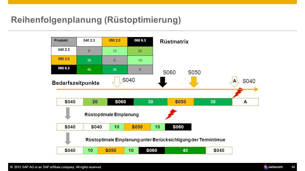 ©2013 SAP AG or an SAP affiliate company. All rights reserved.14 Reihenfolgenplanung (Rüstoptimierung) Produkt040 2.3050 2.0060 6.3 040 2.3 01020 050