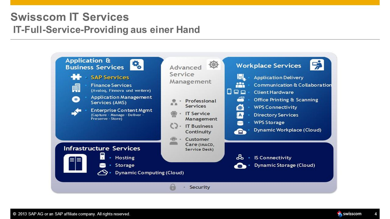 ©2013 SAP AG or an SAP affiliate company. All rights reserved.4 Swisscom IT Services IT-Full-Service-Providing aus einer Hand
