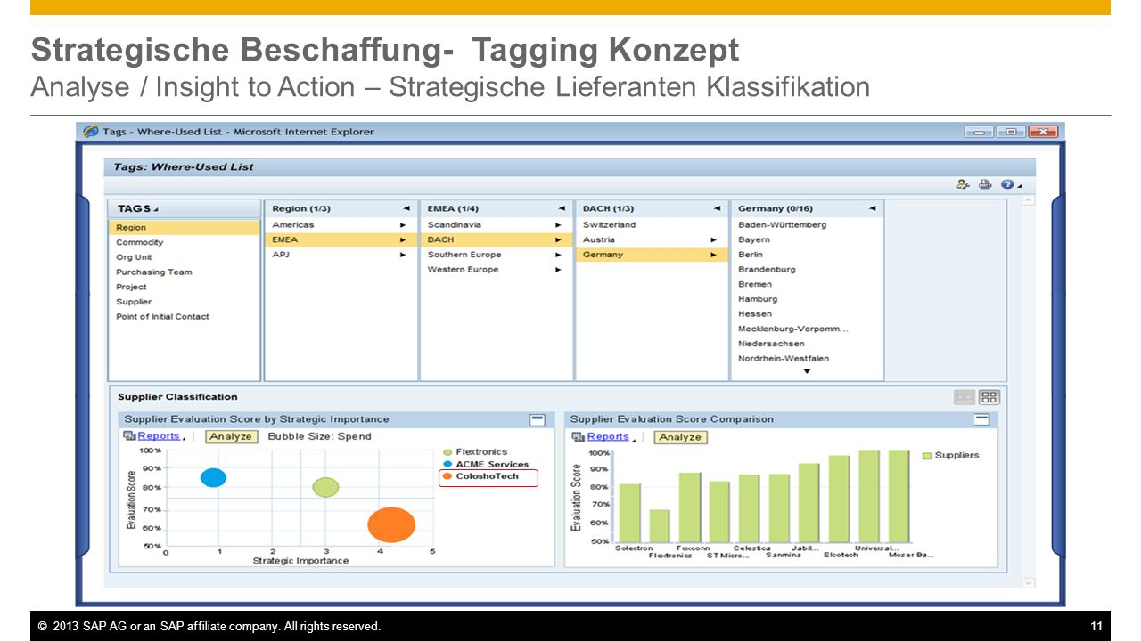 ©2013 SAP AG or an SAP affiliate company. All rights reserved.11 Strategische Beschaffung- Tagging Konzept Analyse / Insight to Action – Strategische