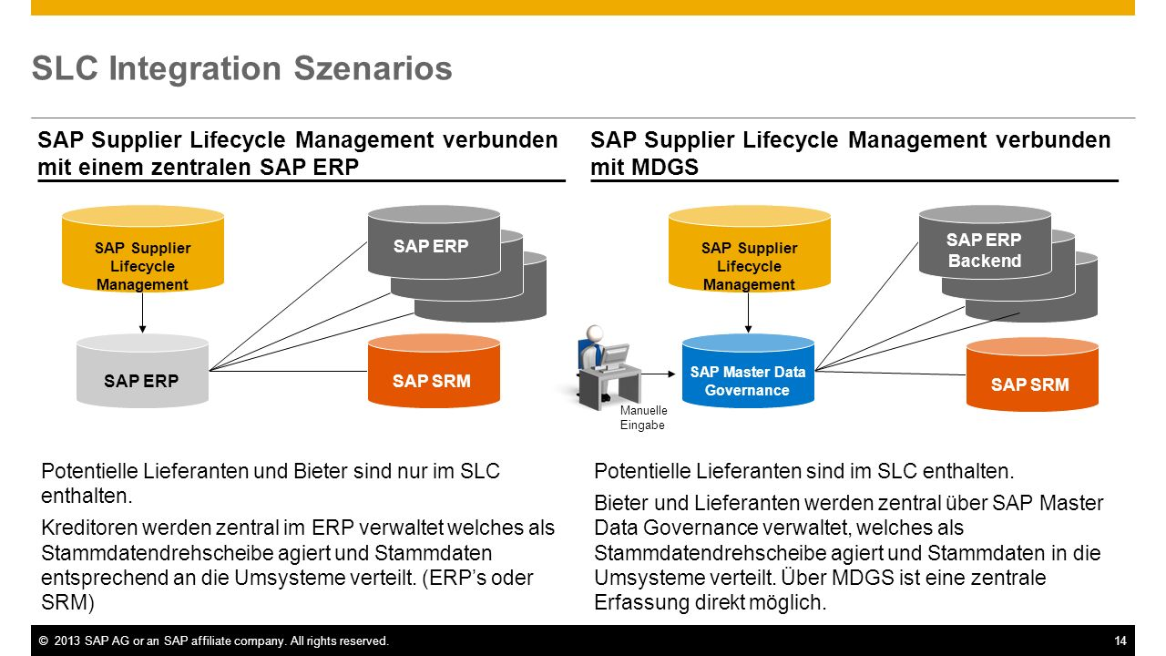 ©2013 SAP AG or an SAP affiliate company. All rights reserved.14 SLC Integration Szenarios SAP Supplier Lifecycle Management verbunden mit einem zentr