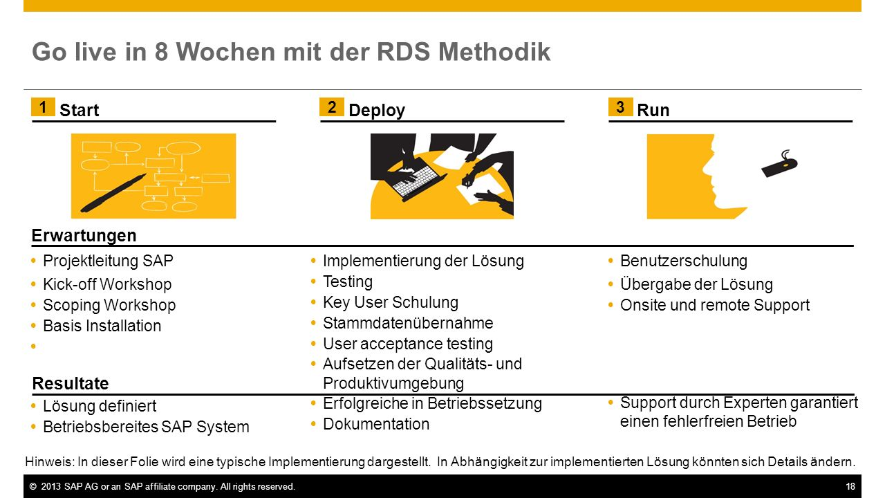 ©2013 SAP AG or an SAP affiliate company. All rights reserved.18 Implementierung der Lösung Testing Key User Schulung Stammdatenübernahme User accepta