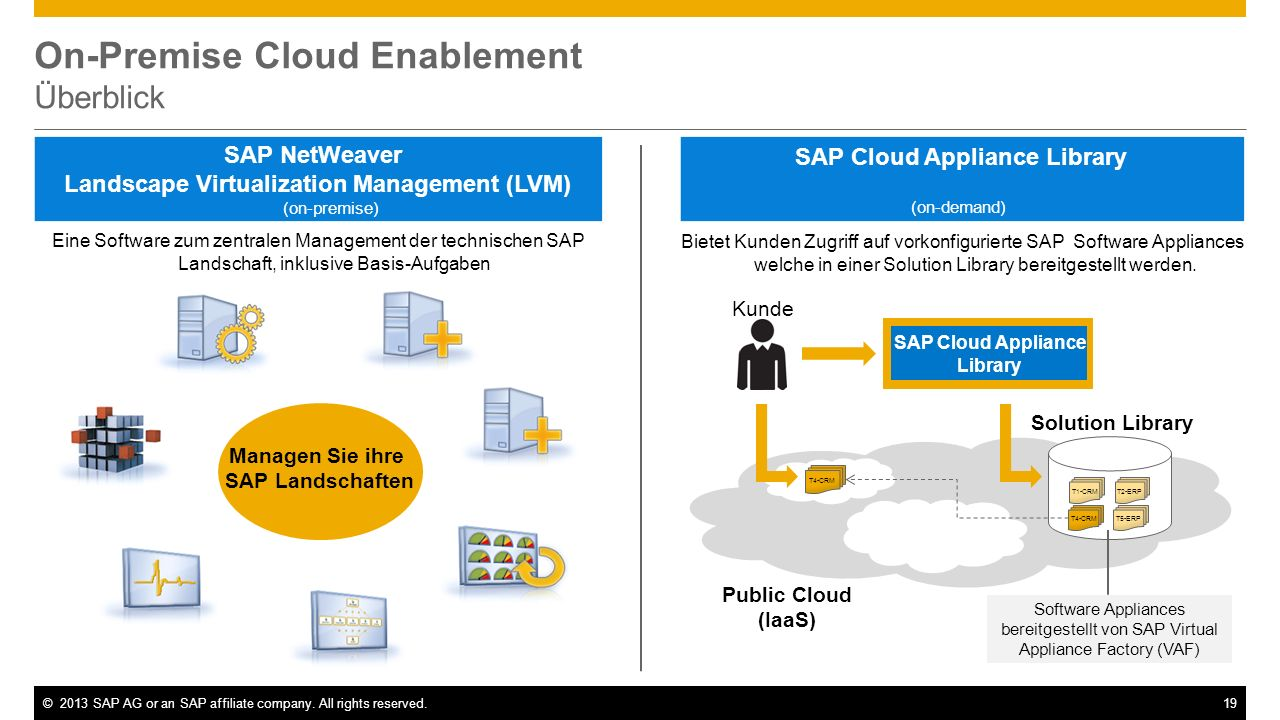 ©2013 SAP AG or an SAP affiliate company. All rights reserved.19 On-Premise Cloud Enablement Überblick Bietet Kunden Zugriff auf vorkonfigurierte SAP