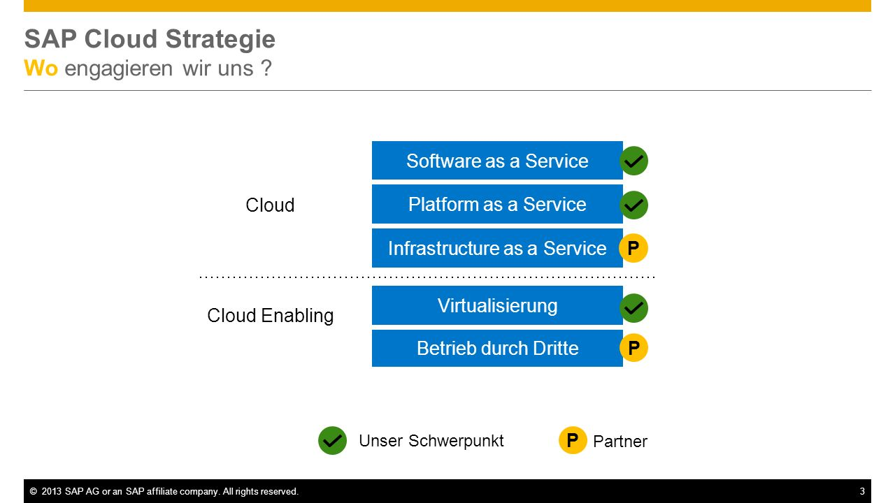 ©2013 SAP AG or an SAP affiliate company. All rights reserved.3 SAP Cloud Strategie Wo engagieren wir uns ? Unser Schwerpunkt Partner P Software as a