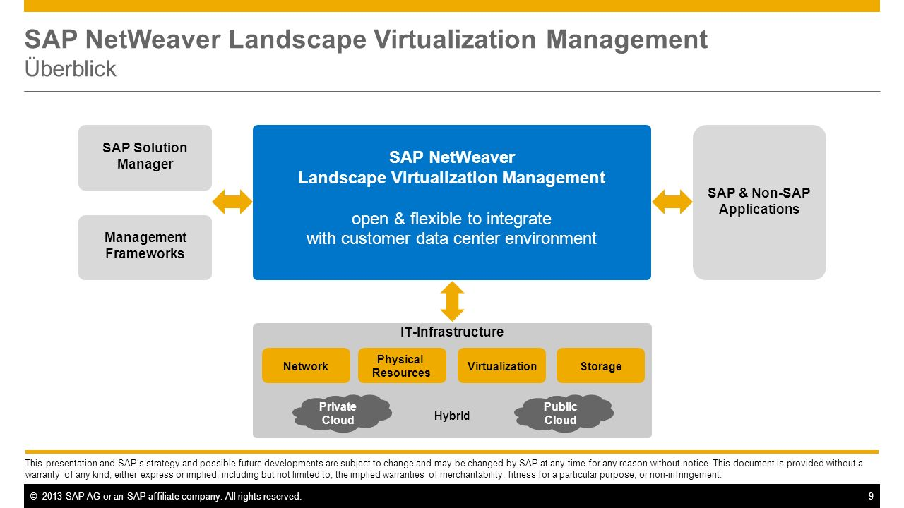 ©2013 SAP AG or an SAP affiliate company. All rights reserved.9 SAP NetWeaver Landscape Virtualization Management Überblick This presentation and SAPs