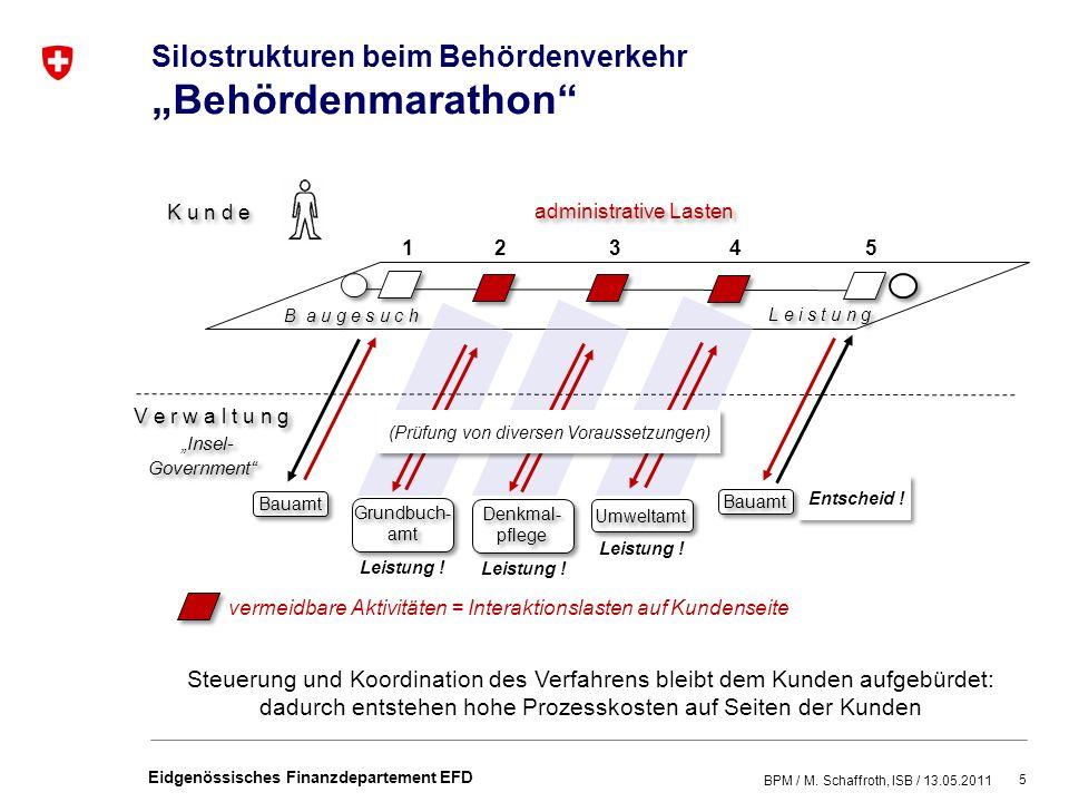 5 Eidgenössisches Finanzdepartement EFD Silostrukturen beim Behördenverkehr Behördenmarathon K u n d e Insel- Government Insel- Government (Prüfung von diversen Voraussetzungen) Entscheid .
