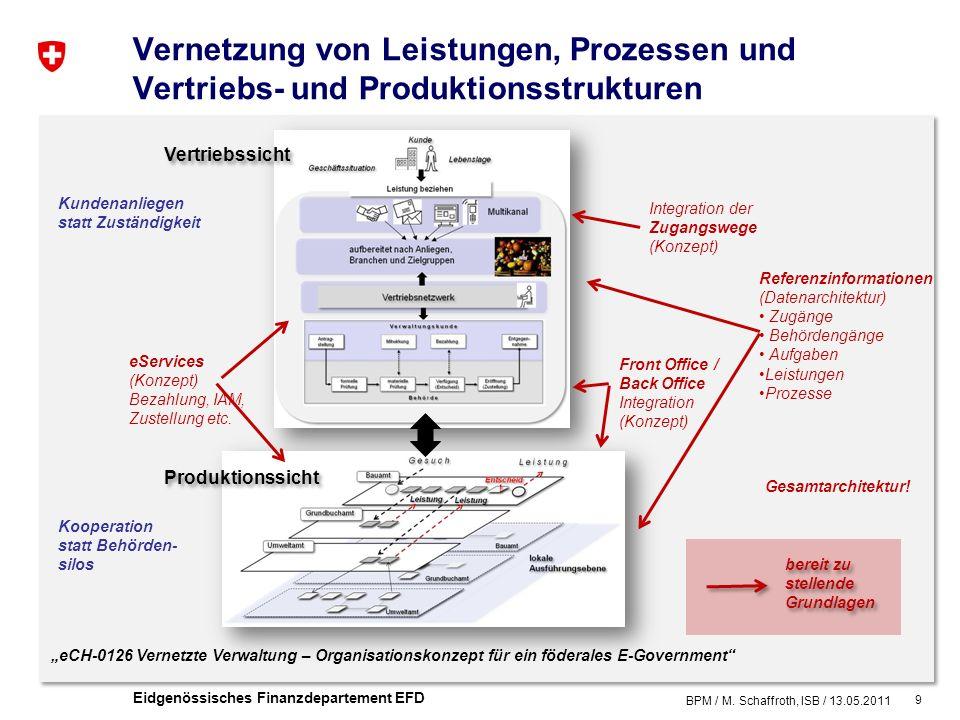 9 Eidgenössisches Finanzdepartement EFD Vernetzung von Leistungen, Prozessen und Vertriebs- und Produktionsstrukturen BPM / M.