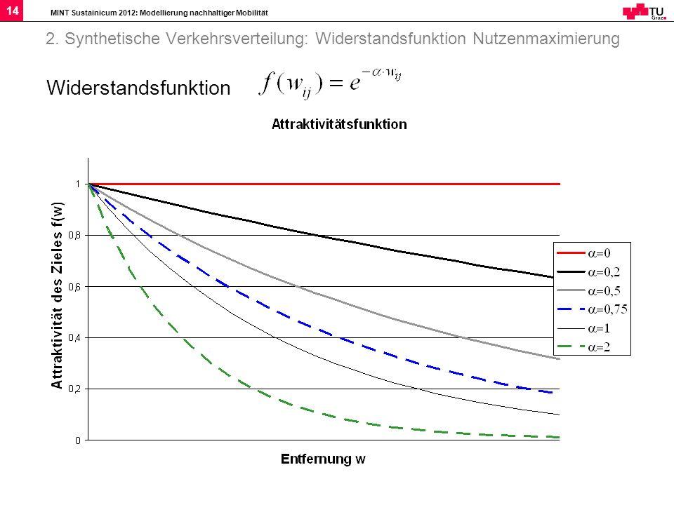 MINT Sustainicum 2012: Modellierung nachhaltiger Mobilität 14 2. Synthetische Verkehrsverteilung: Widerstandsfunktion Nutzenmaximierung Widerstandsfun