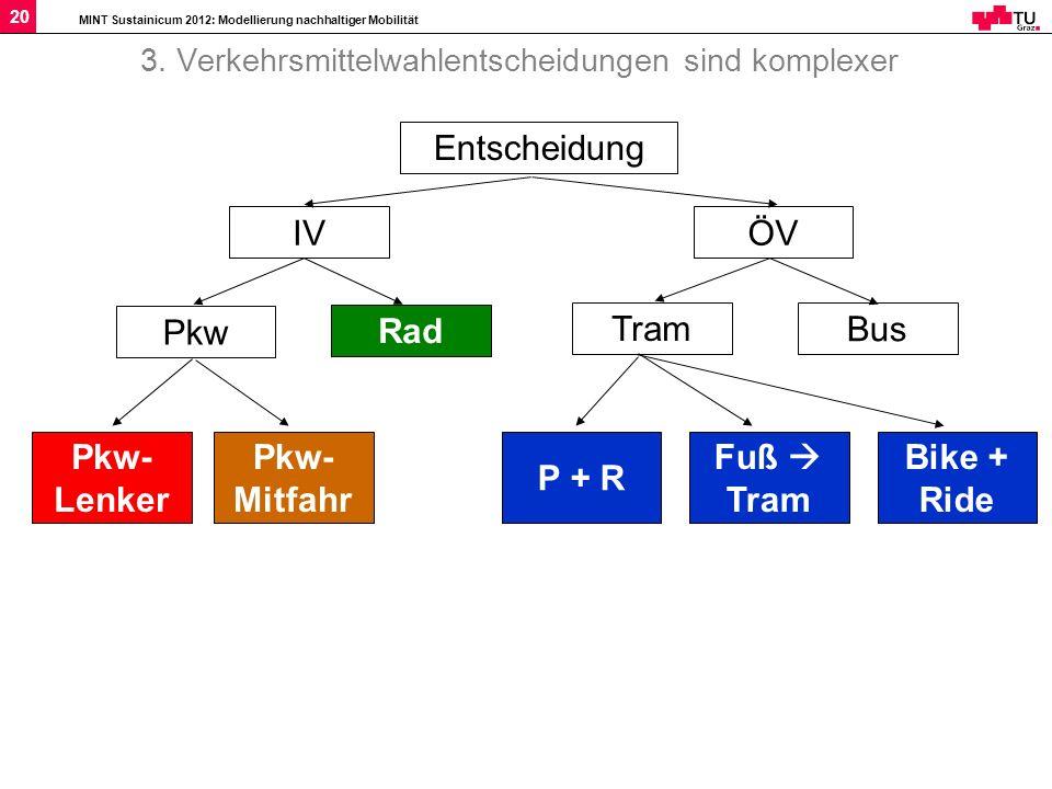 MINT Sustainicum 2012: Modellierung nachhaltiger Mobilität 20 3. Verkehrsmittelwahlentscheidungen sind komplexer IVÖV Pkw Rad Pkw- Lenker Pkw- Mitfahr