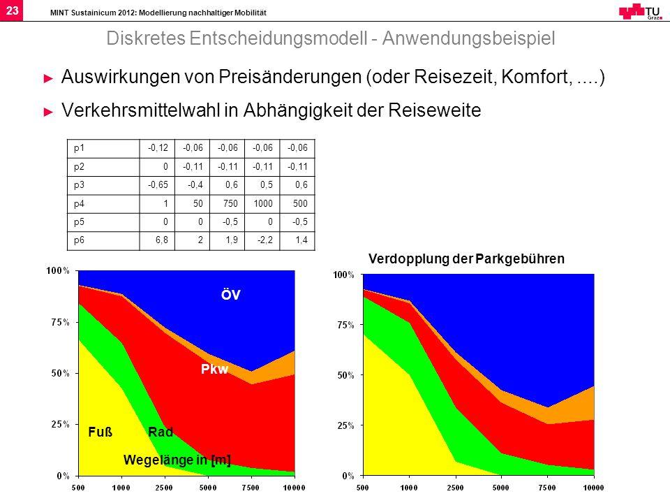 MINT Sustainicum 2012: Modellierung nachhaltiger Mobilität 23 Diskretes Entscheidungsmodell - Anwendungsbeispiel Auswirkungen von Preisänderungen (ode