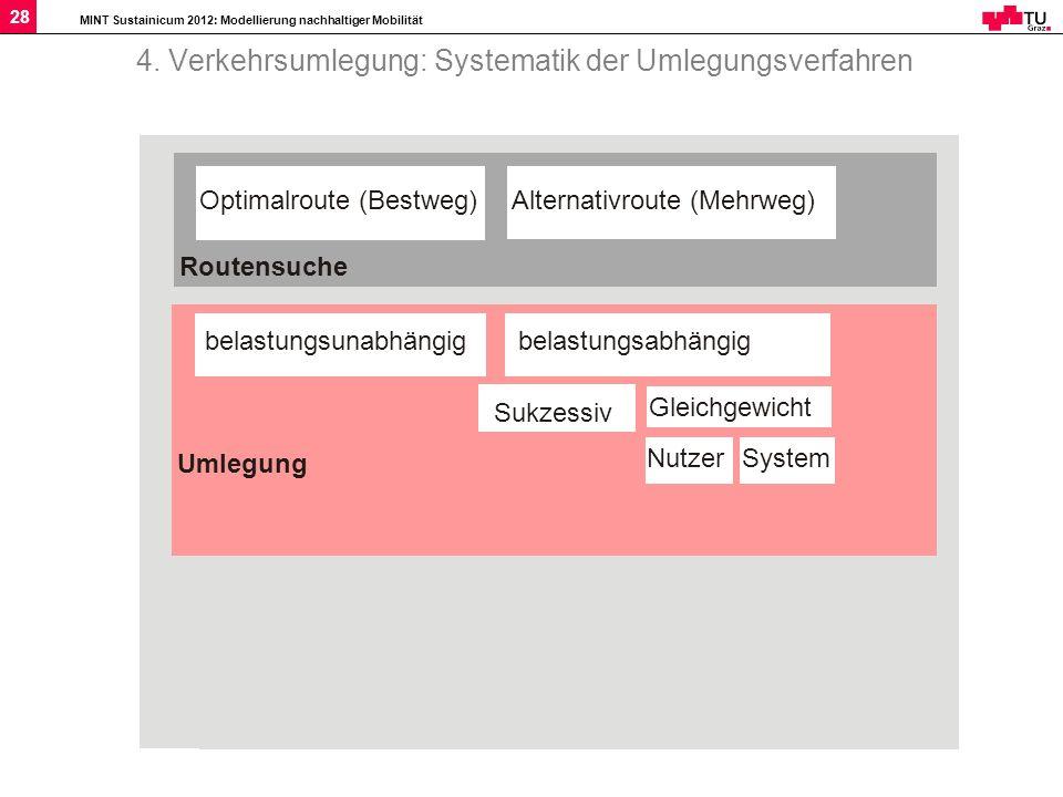 MINT Sustainicum 2012: Modellierung nachhaltiger Mobilität 28 4. Verkehrsumlegung: Systematik der Umlegungsverfahren Routensuche Umlegung Optimalroute