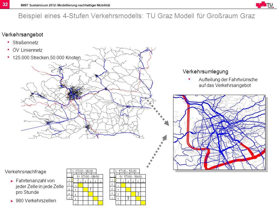 MINT Sustainicum 2012: Modellierung nachhaltiger Mobilität 32 Beispiel eines 4-Stufen Verkehrsmodells: TU Graz Modell für Großraum Graz Verkehrsnachfr