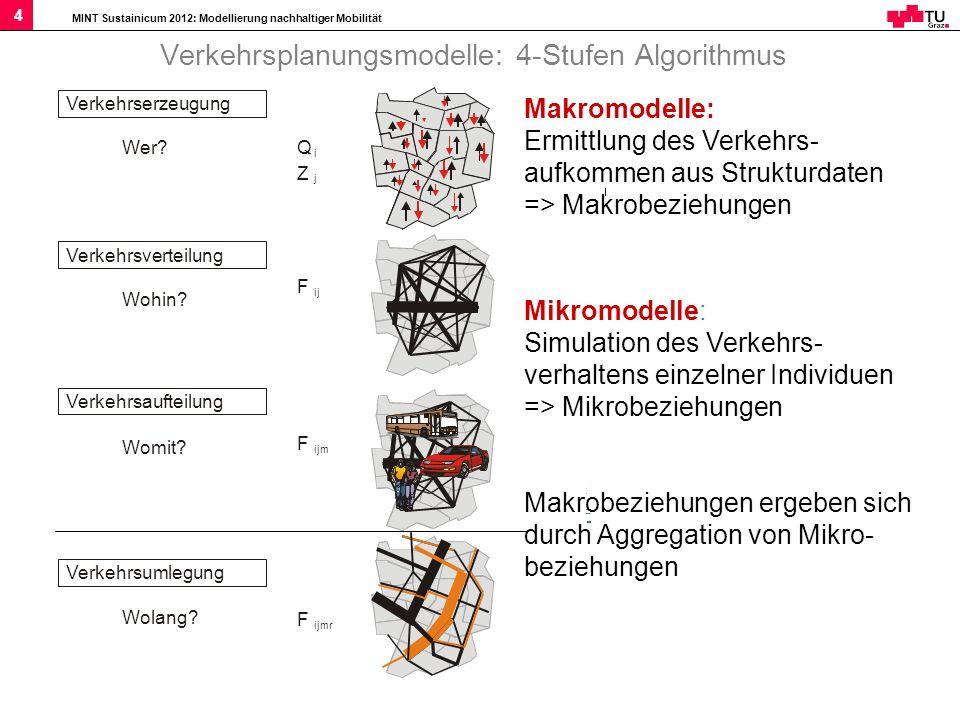 MINT Sustainicum 2012: Modellierung nachhaltiger Mobilität 4 Verkehrsplanungsmodelle: 4-Stufen Algorithmus Makromodelle: Ermittlung des Verkehrs- aufk