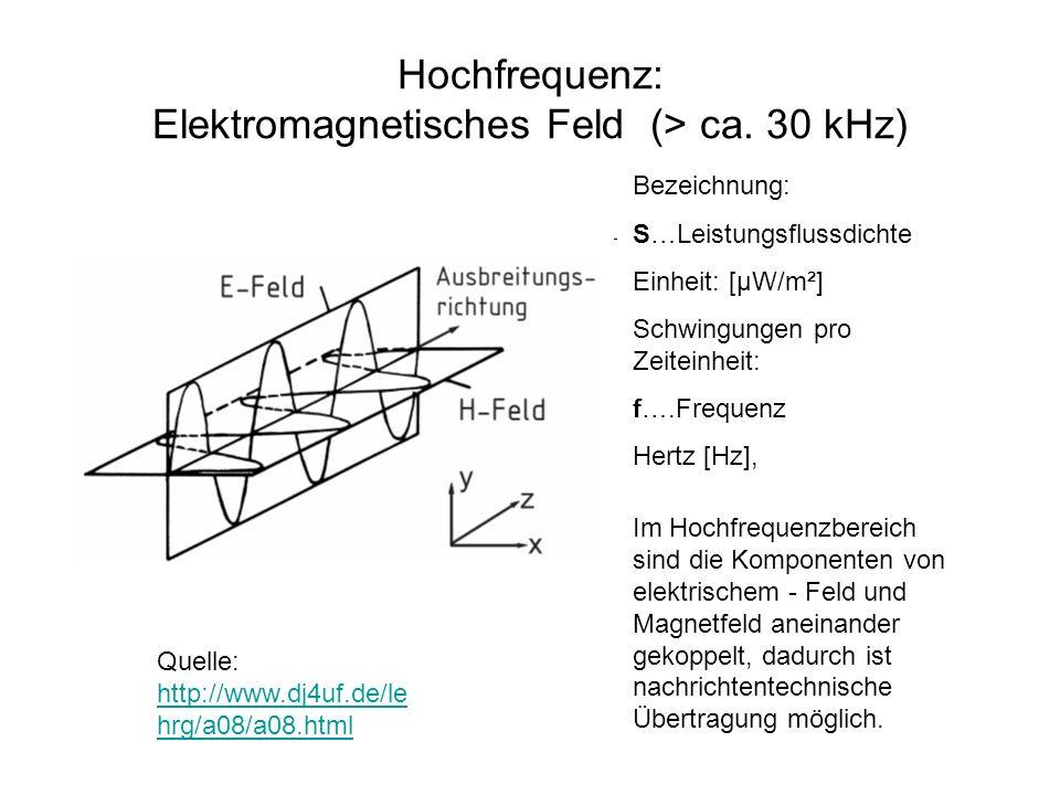 Hochfrequenz: Elektromagnetisches Feld (> ca. 30 kHz) Quelle: http://www.dj4uf.de/le hrg/a08/a08.html http://www.dj4uf.de/le hrg/a08/a08.html Bezeichn