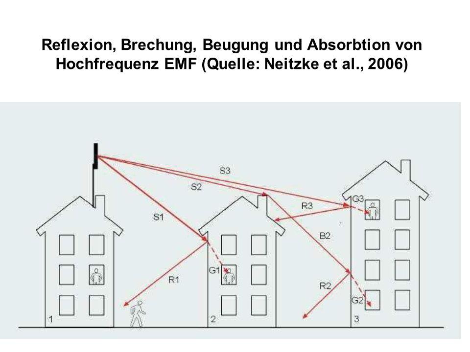 Schirmdämpfung von EMF Emissionen von Hochfrequenzsendern, wie Mobilfunkantennen (siehe Folie 6) zeigen eine Abstrahlcharakteristik in Form einer Strahlungskeule,.
