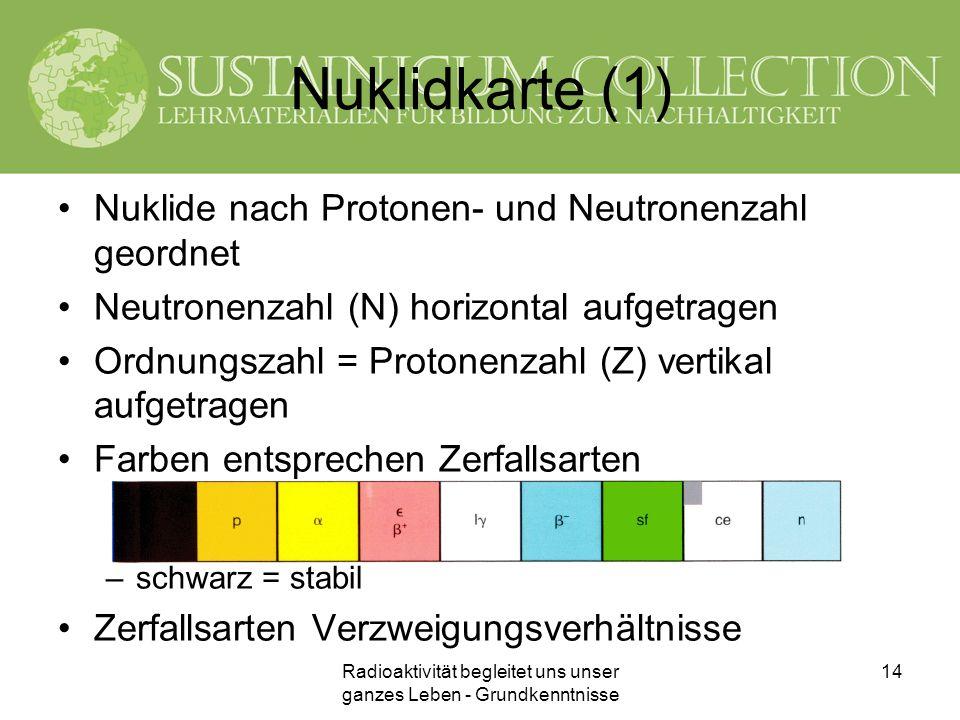 Radioaktivität begleitet uns unser ganzes Leben - Grundkenntnisse 14 Nuklidkarte (1) Nuklide nach Protonen- und Neutronenzahl geordnet Neutronenzahl (