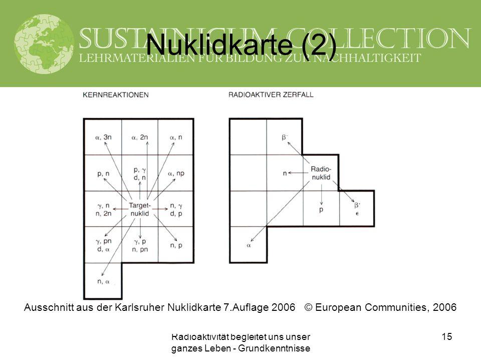 Radioaktivität begleitet uns unser ganzes Leben - Grundkenntnisse 15 Nuklidkarte (2) Ausschnitt aus der Karlsruher Nuklidkarte 7.Auflage 2006 © Europe