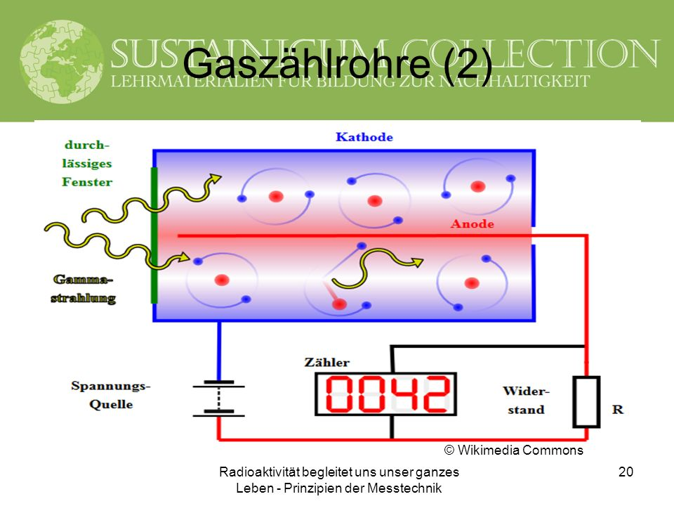 Radioaktivität begleitet uns unser ganzes Leben - Prinzipien der Messtechnik 20 Gaszählrohre (2) © Wikimedia Commons