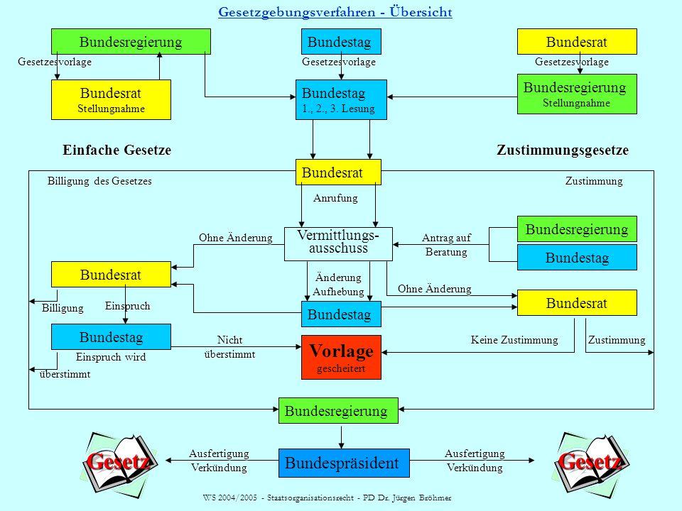 WS 2004/2005 - Staatsorganisationsrecht - PD Dr. Jürgen Bröhmer Gesetzgebungsverfahren Drei Beratungen (Lesungen) 1. Lesung: selten Aussprache, idR. W