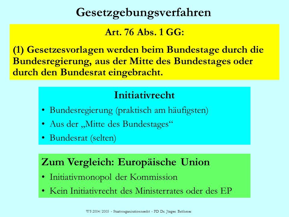 WS 2004/2005 - Staatsorganisationsrecht - PD Dr. Jürgen Bröhmer Bundesrat - Zuwanderungsgesetz BVerfG 2. Senat, Urteil vom 18. Dezember 2002, Az: 2 Bv