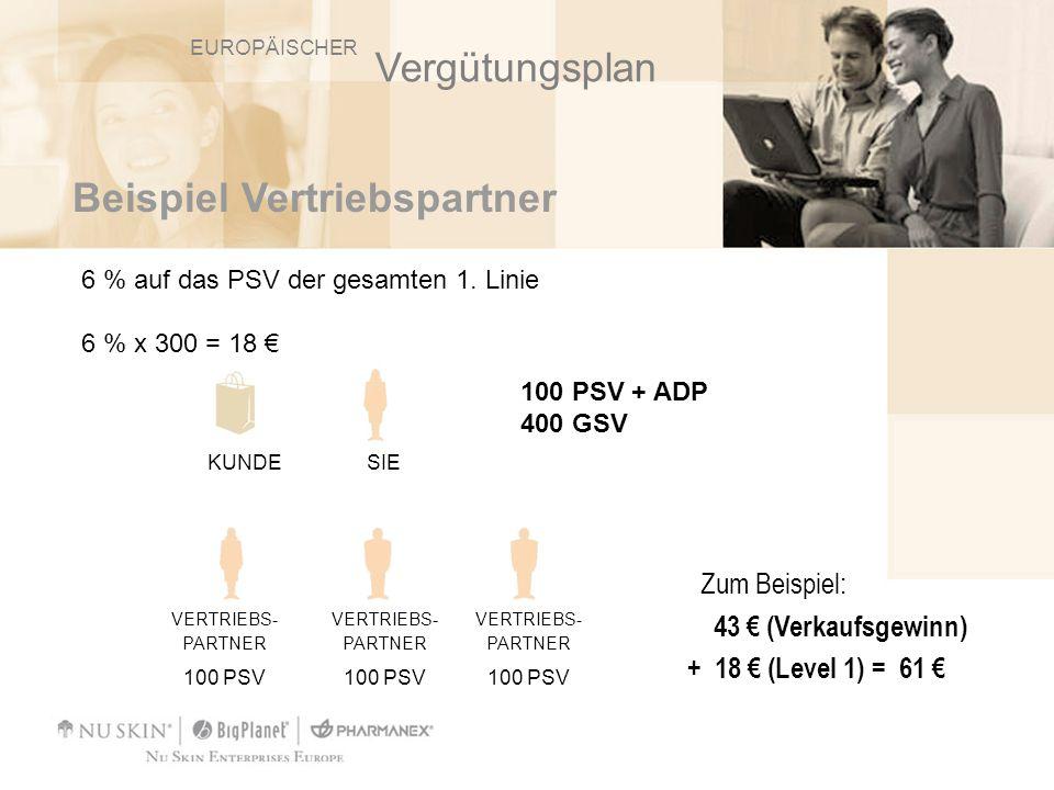 Beispiel Vertriebspartner Zum Beispiel: 43 (Verkaufsgewinn) + 18 (Level 1) = 61 VERTRIEBS- PARTNER 100 PSV VERTRIEBS- PARTNER 100 PSV VERTRIEBS- PARTN