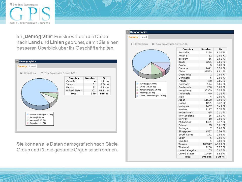 Sie können alle Daten demografisch nach Circle Group und für die gesamte Organisation ordnen.