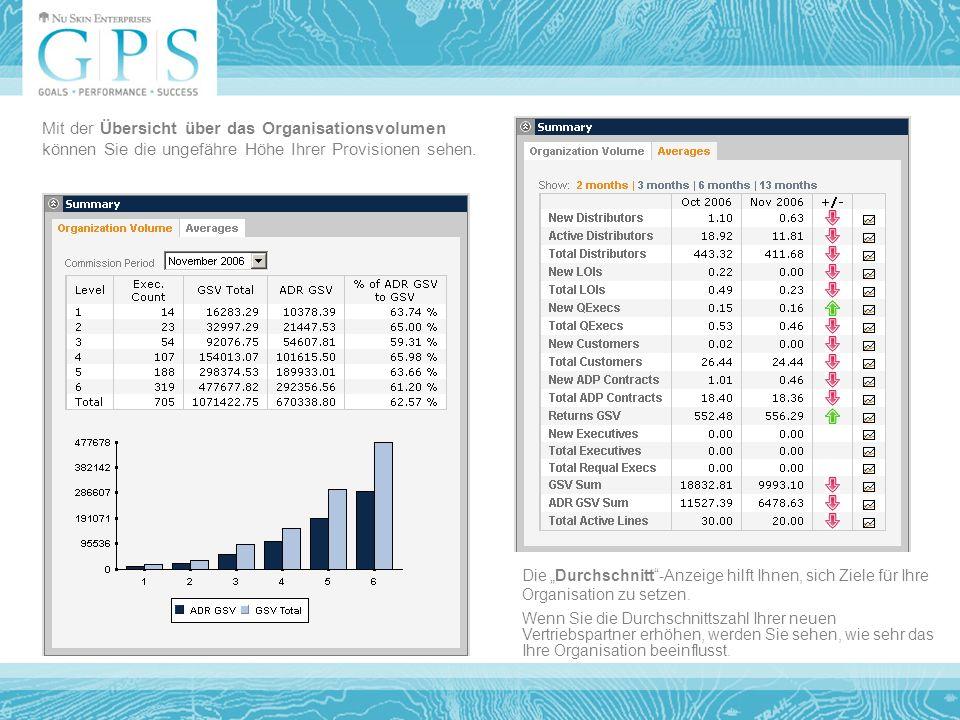 Mit der Übersicht über das Organisationsvolumen können Sie die ungefähre Höhe Ihrer Provisionen sehen.
