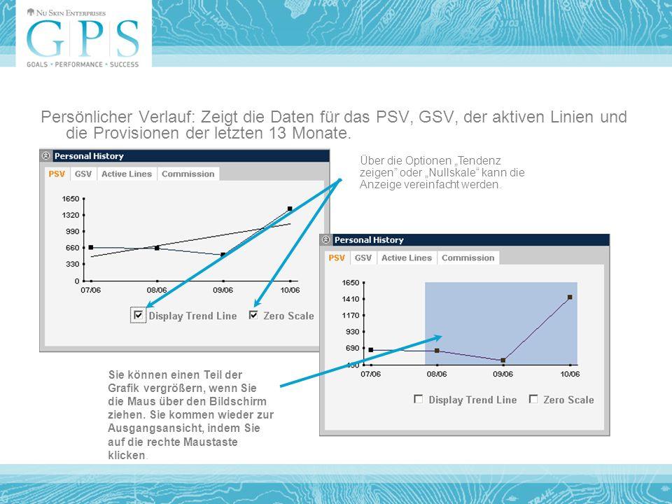 Persönlicher Verlauf: Zeigt die Daten für das PSV, GSV, der aktiven Linien und die Provisionen der letzten 13 Monate.