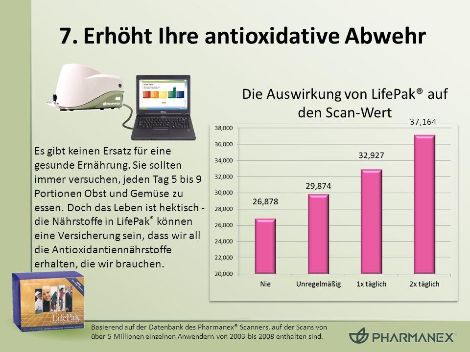 Basierend auf der Datenbank des Pharmanex® Scanners, auf der Scans von über 5 Millionen einzelnen Anwendern von 2003 bis 2008 enthalten sind. Die Ausw