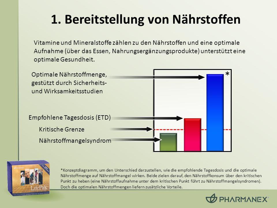 1. Bereitstellung von Nährstoffen Vitamine und Mineralstoffe zählen zu den Nährstoffen und eine optimale Aufnahme (über das Essen, Nahrungsergänzungsp