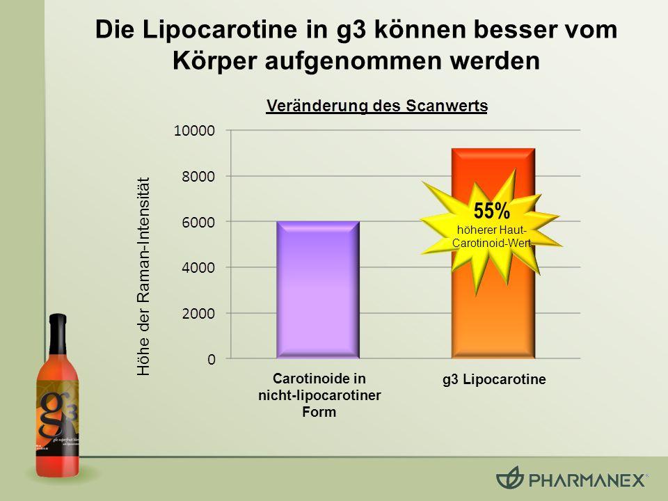 Die Lipocarotine in g3 können besser vom Körper aufgenommen werden Höhe der Raman-Intensität 55% höherer Haut- Carotinoid-Wert Carotinoide in nicht-li