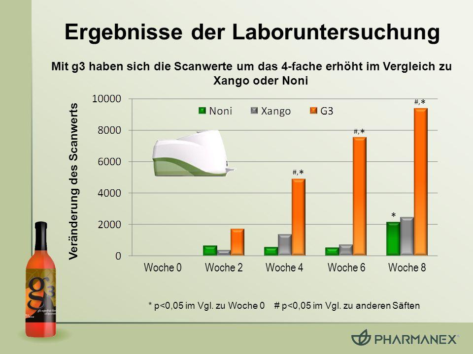Ergebnisse der Laboruntersuchung * #, * Veränderung des Scanwerts * p<0,05 im Vgl. zu Woche 0 # p<0,05 im Vgl. zu anderen Säften Mit g3 haben sich die