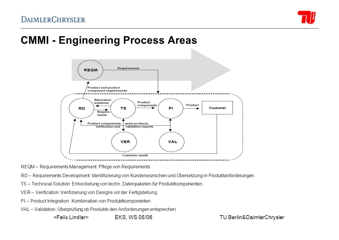 EKS, WS 05/06 TU Berlin&DaimlerChrysler CMMI - Engineering Process Areas REQM – Requirements Management: Pflege von Requirements RD – Requirements Dev