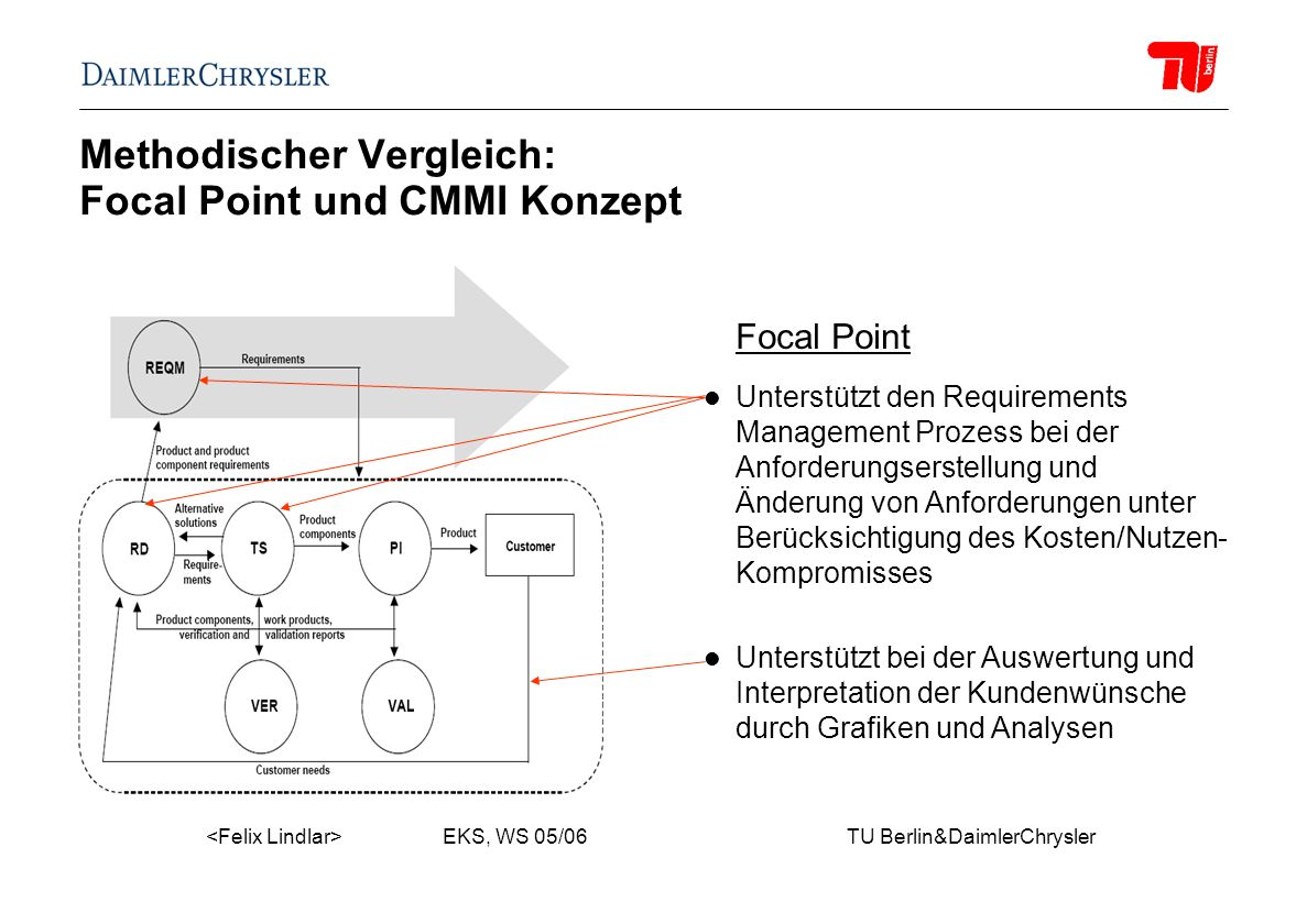 EKS, WS 05/06 TU Berlin&DaimlerChrysler Methodischer Vergleich: Focal Point und CMMI Konzept Focal Point Unterstützt den Requirements Management Proze