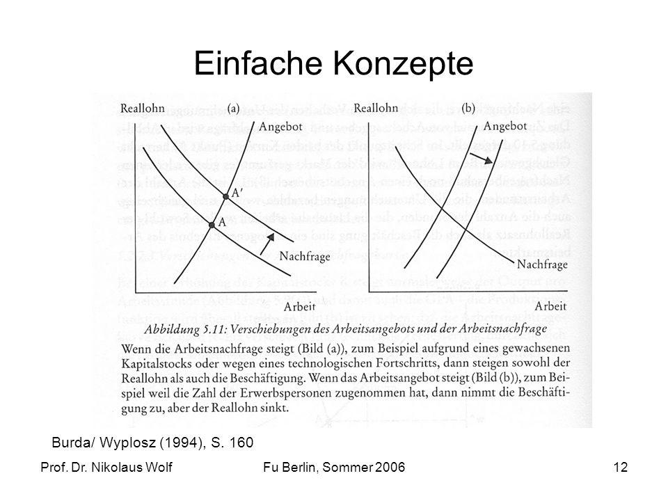 Prof. Dr. Nikolaus WolfFu Berlin, Sommer 200612 Einfache Konzepte Burda/ Wyplosz (1994), S. 160