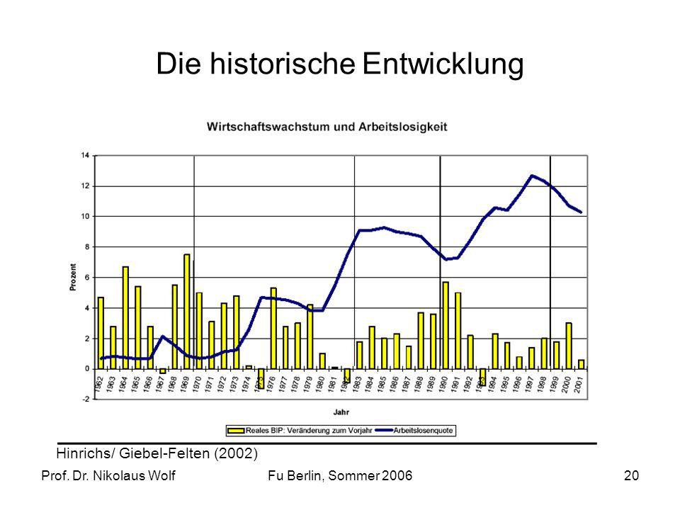Prof. Dr. Nikolaus WolfFu Berlin, Sommer 200620 Die historische Entwicklung Hinrichs/ Giebel-Felten (2002)