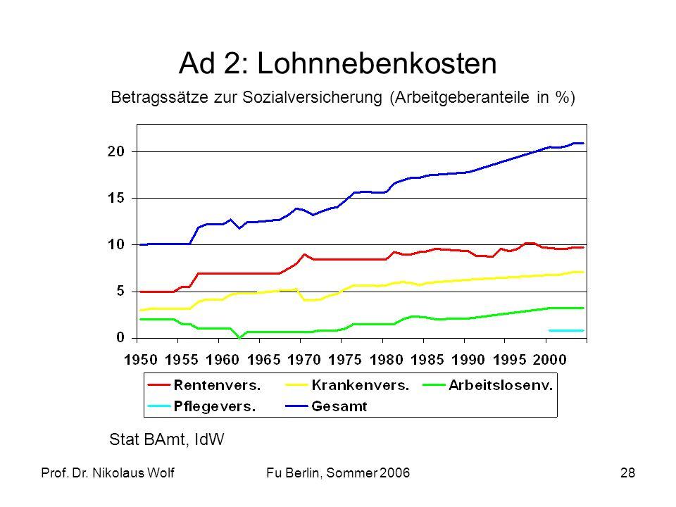 Prof. Dr. Nikolaus WolfFu Berlin, Sommer 200628 Ad 2: Lohnnebenkosten Betragssätze zur Sozialversicherung (Arbeitgeberanteile in %) Stat BAmt, IdW