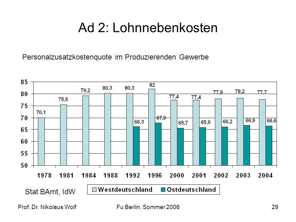 Prof. Dr. Nikolaus WolfFu Berlin, Sommer 200629 Ad 2: Lohnnebenkosten Personalzusatzkostenquote im Produzierenden Gewerbe Stat BAmt, IdW