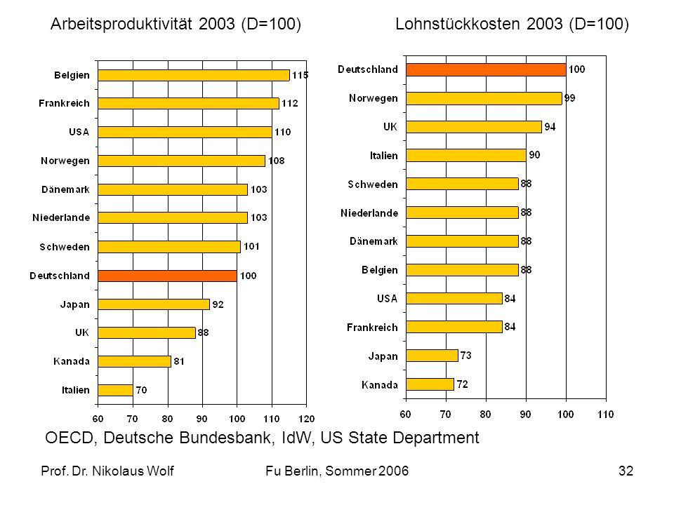 Prof. Dr. Nikolaus WolfFu Berlin, Sommer 200632 Arbeitsproduktivität 2003 (D=100)Lohnstückkosten 2003 (D=100) OECD, Deutsche Bundesbank, IdW, US State