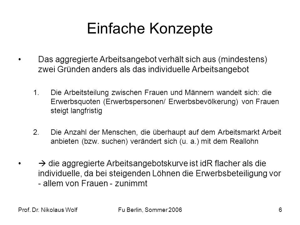 Prof. Dr. Nikolaus WolfFu Berlin, Sommer 20066 Einfache Konzepte Das aggregierte Arbeitsangebot verhält sich aus (mindestens) zwei Gründen anders als