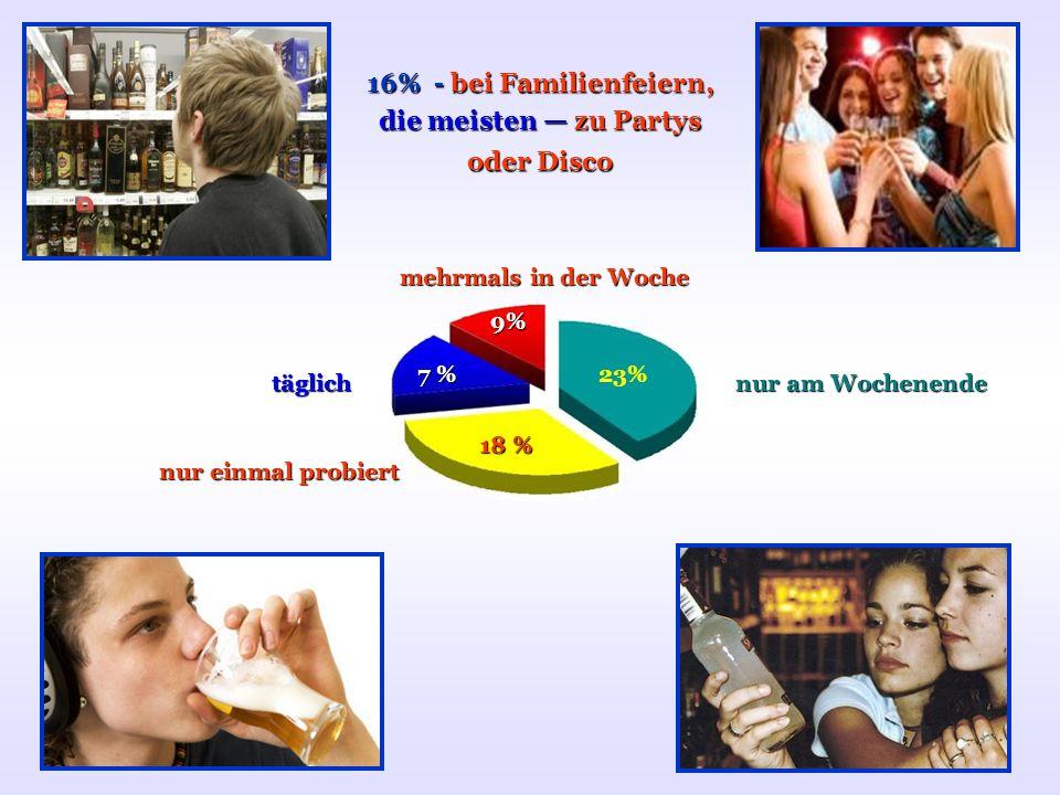 täglich mehrmals in der Woche nur am Wochenende nur einmal probiert 16% - bei Familienfeiern, die meisten zu Partys oder Disco 9%9%9%9% 7 % 18 % 23%