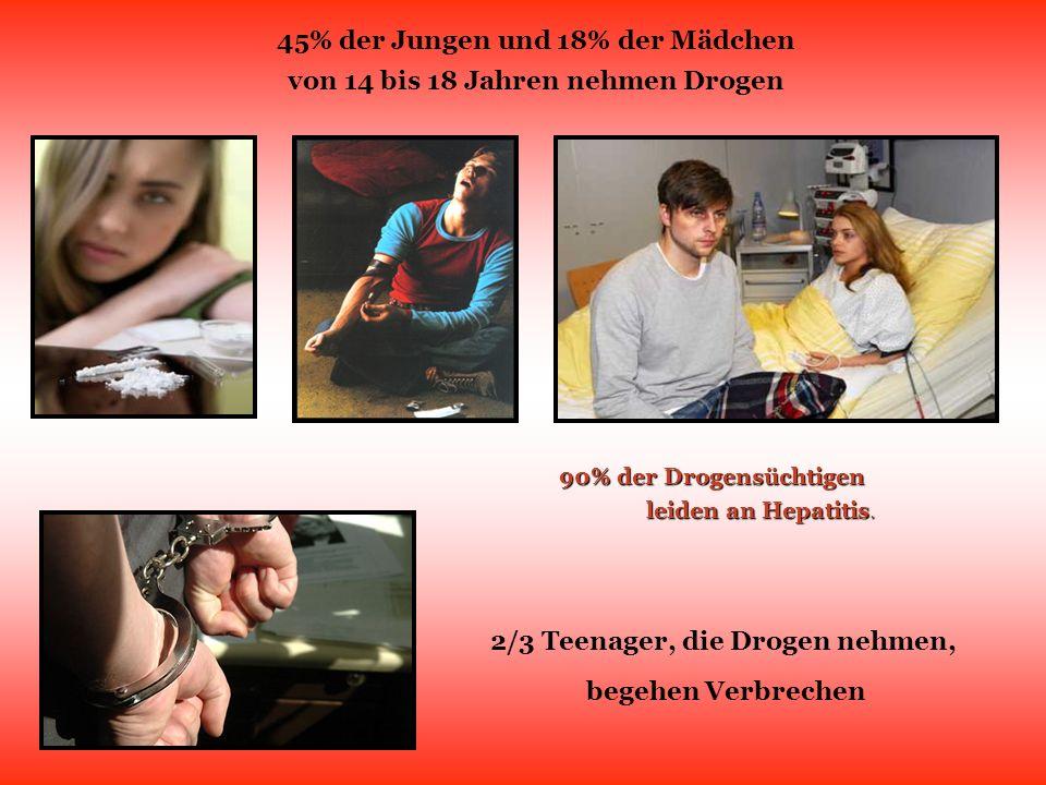 45% der Jungen und 18% der Mädchen von 14 bis 18 Jahren nehmen Drogen 90% der Drogensüchtigen leiden an Hepatitis. leiden an Hepatitis. 2/3 Teenager,